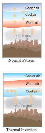 Figure 1 Thermal inversion