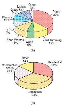 Figure 2 Composition of municipal solid waste in the U.S, (a) by type, and (b) by sector. RLT refers to rubber, leather, and textiles.