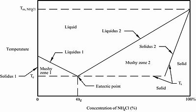 Phase diagram for eutectic binary solution (solid-liquid), aqueous ammonium chloride (NH4Cl-H2O) at constant pressure.