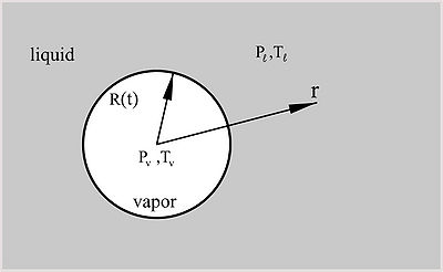 Homogeneous nucleation of a vapor bubble in superheated liquid