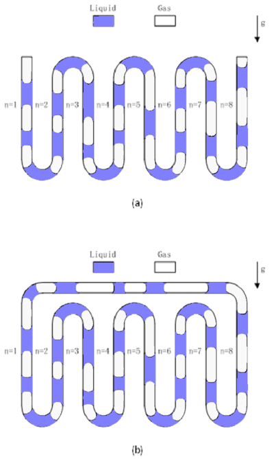 Pulsating heat pipe (a) unlooped, (b) looped.