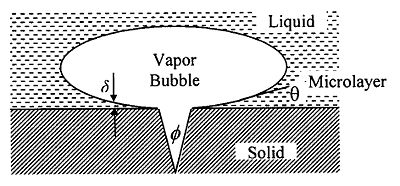 Liquid microlayer under a vapor bubble at a nucleation site